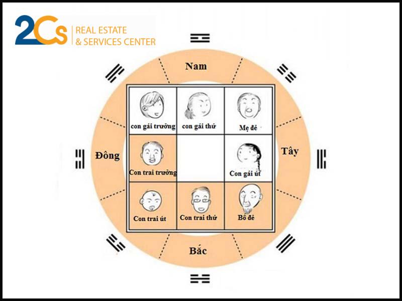 Xây nhà hình vuông, hình chữ nhật là tốt nhất theo phong thủy.